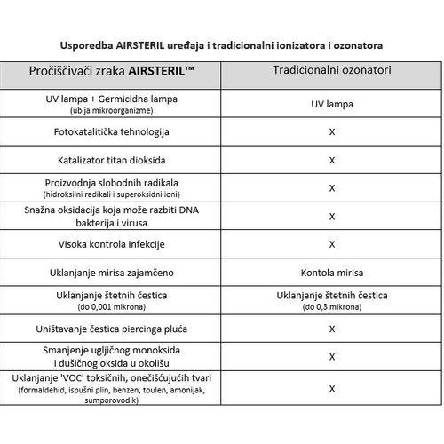 Pročišćivač zraka AIRSTERIL - model WT30W slika 2
